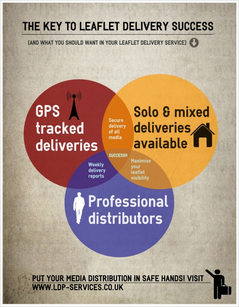 leaflet delivery cardiff